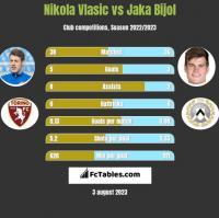 Nikola Vlasic vs Jaka Bijol h2h player stats