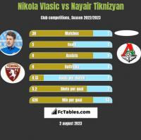 Nikola Vlasic vs Nayair Tiknizyan h2h player stats
