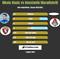 Nikola Vlasic vs Konstantin Maradishvili h2h player stats