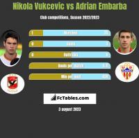 Nikola Vukcevic vs Adrian Embarba h2h player stats
