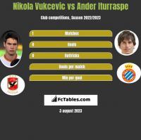 Nikola Vukcevic vs Ander Iturraspe h2h player stats
