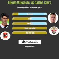 Nikola Vukcevic vs Carlos Clerc h2h player stats