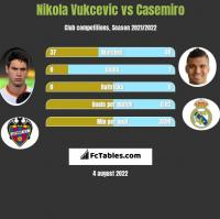 Nikola Vukcevic vs Casemiro h2h player stats