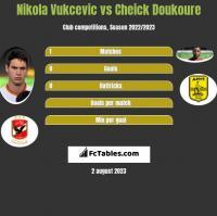 Nikola Vukcevic vs Cheick Doukoure h2h player stats