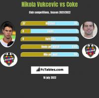 Nikola Vukcevic vs Coke h2h player stats