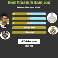 Nikola Vukcevic vs David Lopez h2h player stats