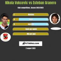 Nikola Vukcevic vs Esteban Granero h2h player stats