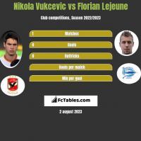 Nikola Vukcevic vs Florian Lejeune h2h player stats