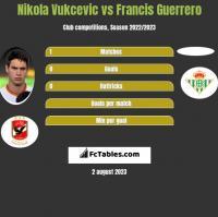Nikola Vukcevic vs Francis Guerrero h2h player stats