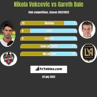 Nikola Vukcevic vs Gareth Bale h2h player stats