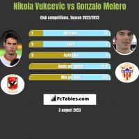 Nikola Vukcevic vs Gonzalo Melero h2h player stats