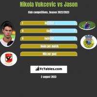 Nikola Vukcevic vs Jason h2h player stats