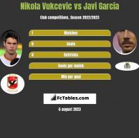 Nikola Vukcevic vs Javi Garcia h2h player stats