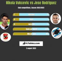 Nikola Vukcevic vs Jese Rodriguez h2h player stats