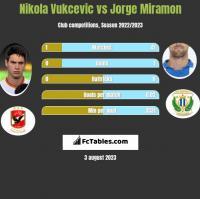 Nikola Vukcevic vs Jorge Miramon h2h player stats