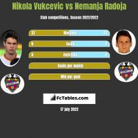 Nikola Vukcevic vs Nemanja Radoja h2h player stats