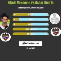 Nikola Vukcevic vs Oscar Duarte h2h player stats