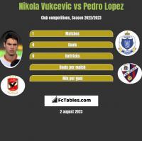 Nikola Vukcevic vs Pedro Lopez h2h player stats