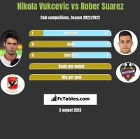 Nikola Vukcevic vs Rober Suarez h2h player stats