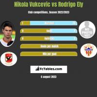 Nikola Vukcevic vs Rodrigo Ely h2h player stats