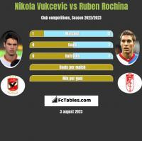 Nikola Vukcevic vs Ruben Rochina h2h player stats
