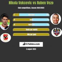 Nikola Vukcevic vs Ruben Vezo h2h player stats