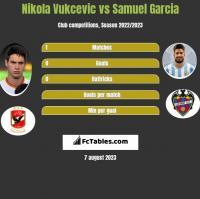 Nikola Vukcevic vs Samuel Garcia h2h player stats