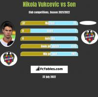 Nikola Vukcevic vs Son h2h player stats
