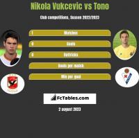 Nikola Vukcevic vs Tono h2h player stats