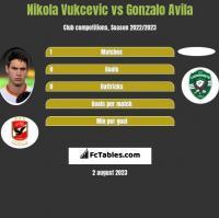 Nikola Vukcevic vs Gonzalo Avila h2h player stats