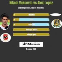 Nikola Vukcevic vs Alex Lopez h2h player stats