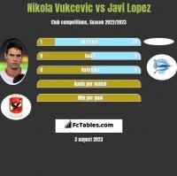 Nikola Vukcevic vs Javi Lopez h2h player stats