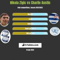 Nikola Zigic vs Charlie Austin h2h player stats