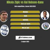 Nikola Zigic vs Hal Robson-Kanu h2h player stats