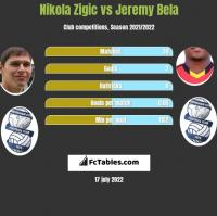 Nikola Zigic vs Jeremy Bela h2h player stats