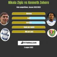Nikola Zigic vs Kenneth Zohore h2h player stats