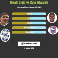 Nikola Zigic vs Kyle Edwards h2h player stats