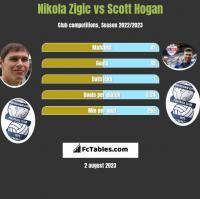 Nikola Zigic vs Scott Hogan h2h player stats