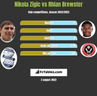 Nikola Zigic vs Rhian Brewster h2h player stats