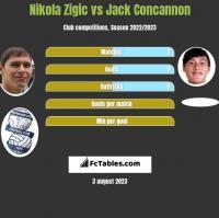 Nikola Zigic vs Jack Concannon h2h player stats