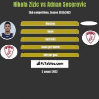 Nikola Zizic vs Adnan Secerovic h2h player stats