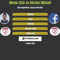 Nikola Zizic vs Alexios Michail h2h player stats