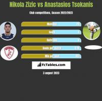 Nikola Zizic vs Anastasios Tsokanis h2h player stats