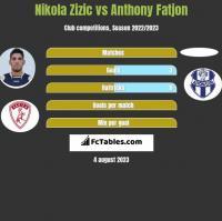 Nikola Zizic vs Anthony Fatjon h2h player stats