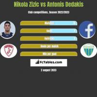 Nikola Zizic vs Antonis Dedakis h2h player stats