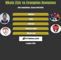 Nikola Zizic vs Evangelos Ikonomou h2h player stats