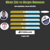 Nikola Zizic vs Giorgos Manousos h2h player stats