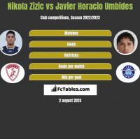 Nikola Zizic vs Javier Horacio Umbides h2h player stats