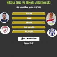 Nikola Zizic vs Nikola Jakimovski h2h player stats