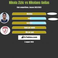Nikola Zizic vs Nikolaos Golias h2h player stats